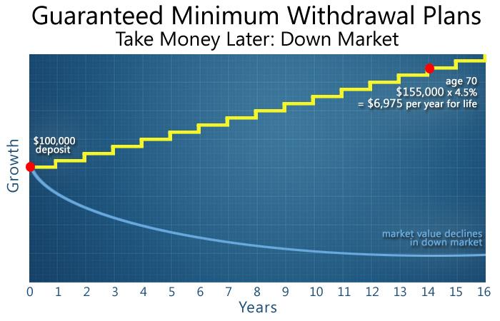 Guaranteed Minimum Withdrawal Plan Take Money Later In A Down Market